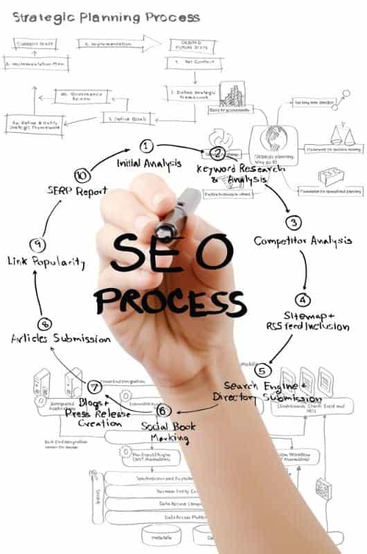 web design and development Web Design & Development seo process